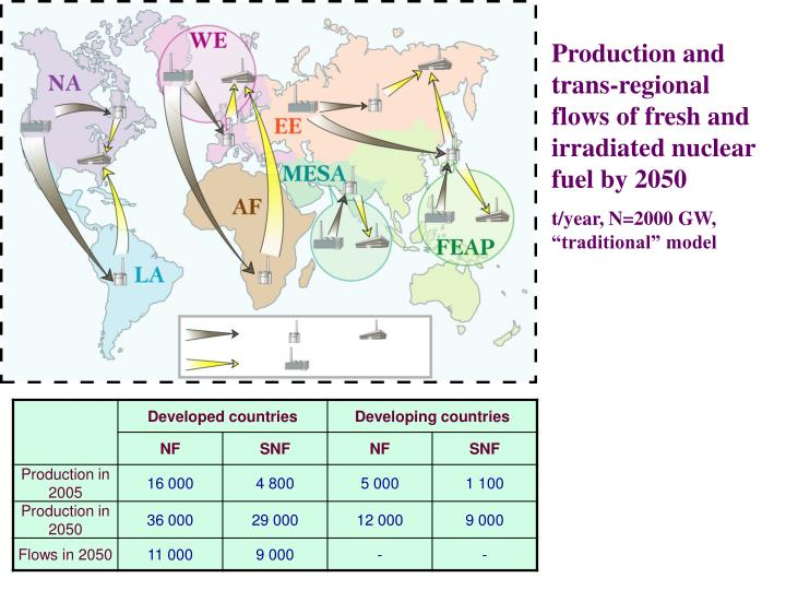 Production and trans-regional flows of fresh and irradiated nuclear fuel by 2050
