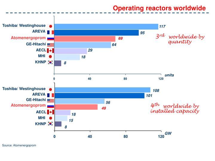 Operating reactors worldwide