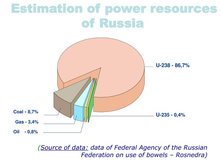 Estimation of power resources of Russia