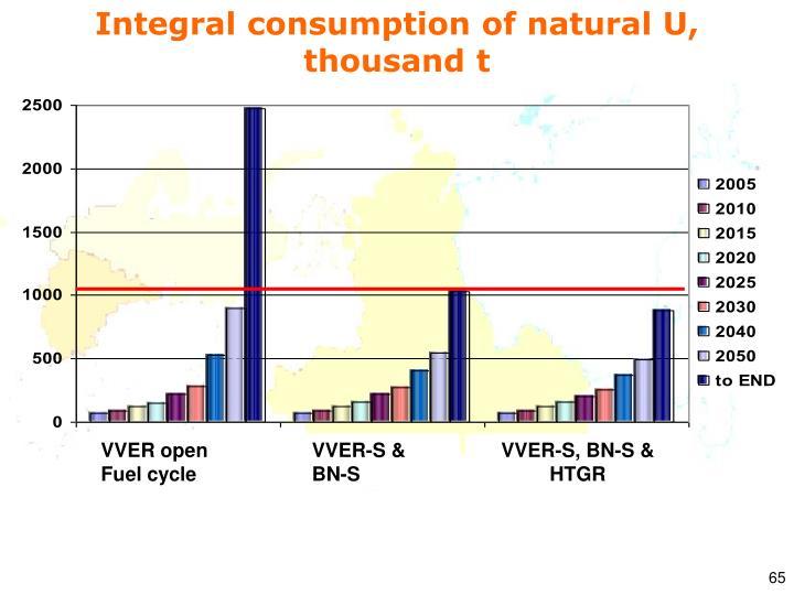 Integral consumption of natural U, thousand t