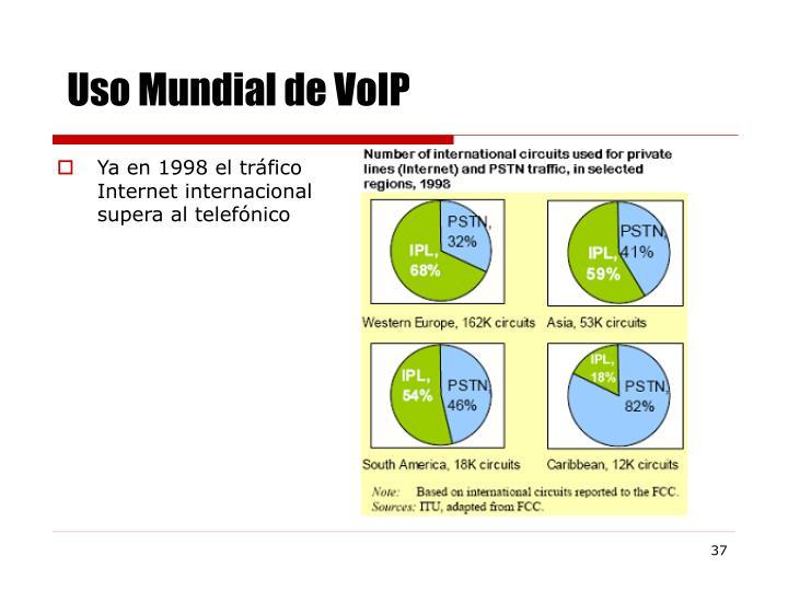 Uso Mundial de VoIP