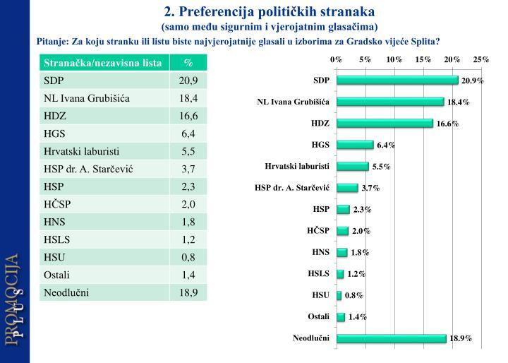 2. Preferencija političkih stranaka