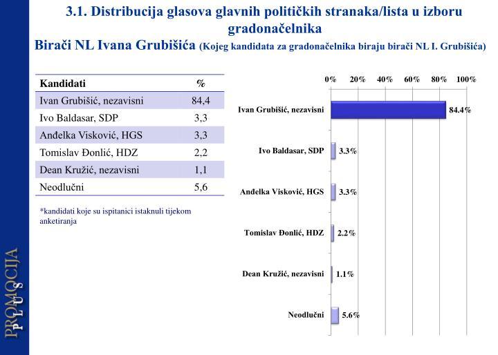 3.1. Distribucija glasova glavnih političkih stranaka/lista u izboru gradonačelnika