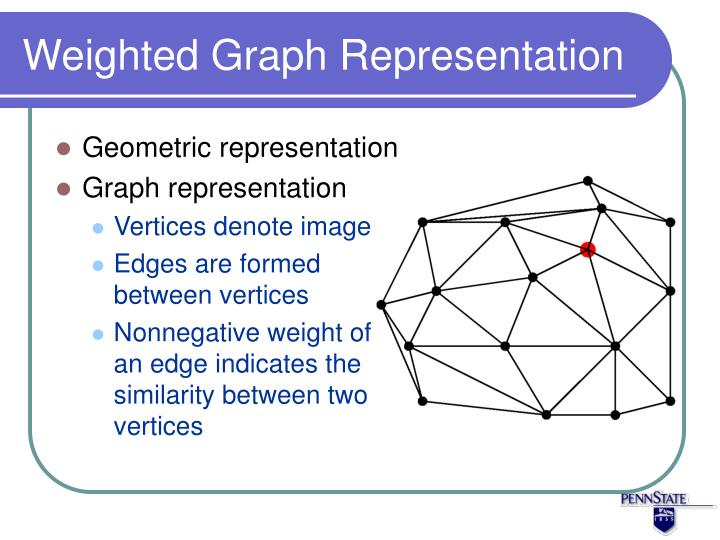 Weighted Graph Representation