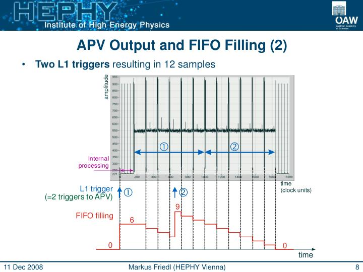 APV Output and FIFO Filling (2)