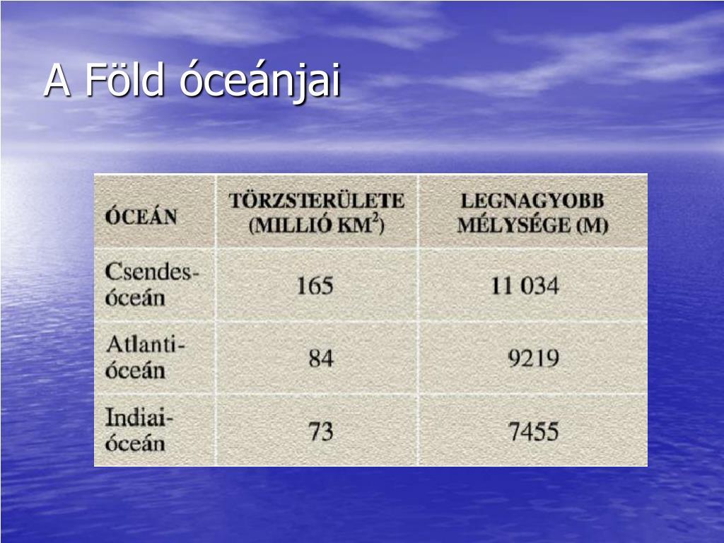 Hol a legkisebb a tengervíz sótartalma
