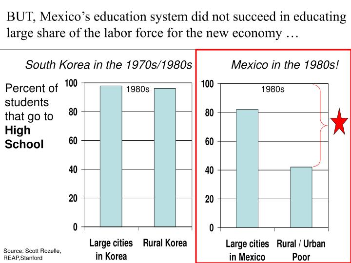mexican educational system essay The education apparatus in mexico plays with the same education in mexico: the industry without innovation the opportunity for mexico´s educational system to.