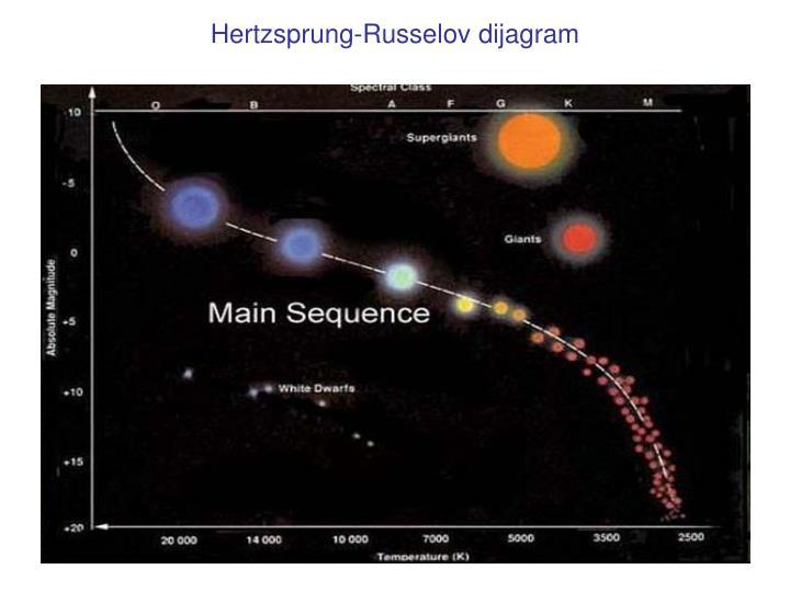 Hertzsprung-Russelov dijagram