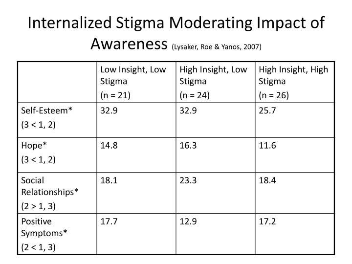 Internalized Stigma Moderating Impact of Awareness