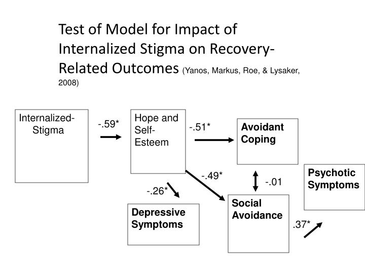 Test of Model for Impact of Internalized Stigma on Recovery-Related Outcomes