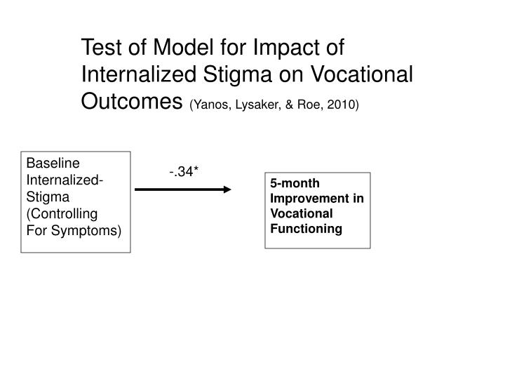 Test of Model for Impact of Internalized Stigma on Vocational Outcomes