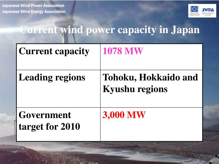 Current wind power capacity in Japan