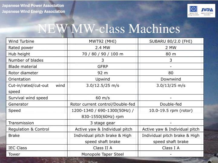 NEW MW-class Machines