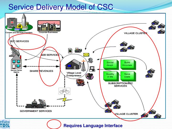 Service Delivery Model of CSC