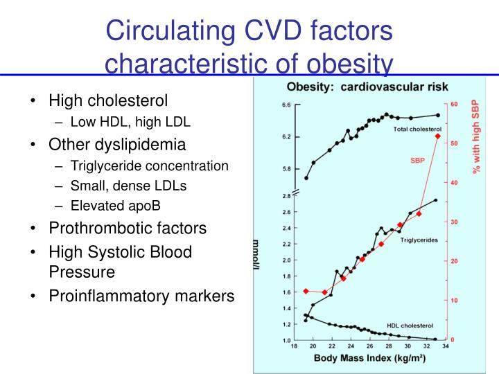 Circulating CVD factors characteristic of obesity