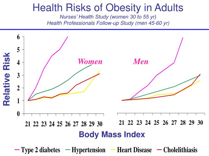 Health Risks of Obesity in Adults
