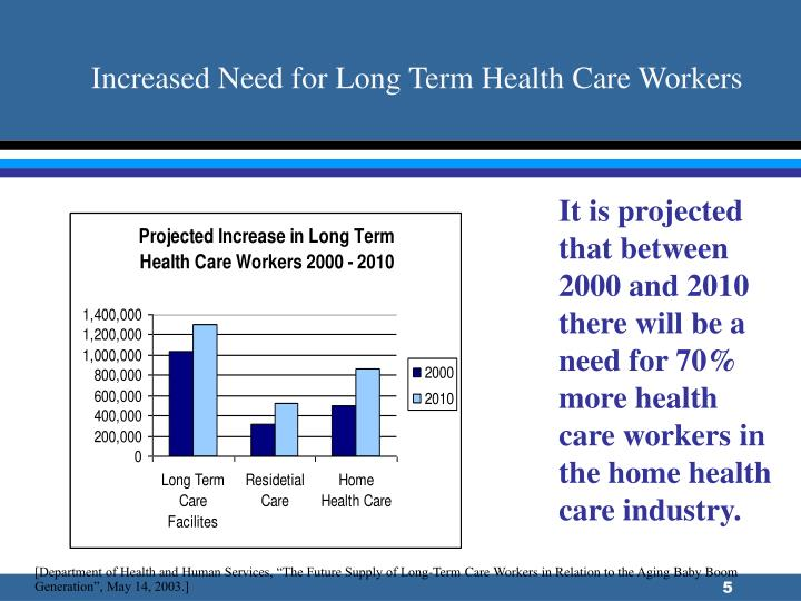 Increased Need for Long Term Health Care Workers