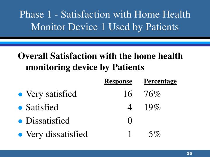 Phase 1 - Satisfaction with Home Health Monitor Device 1 Used by Patients