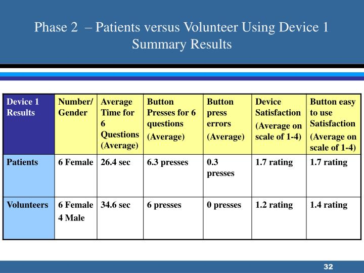 Phase 2  – Patients versus Volunteer Using Device 1 Summary Results