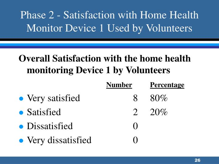 Phase 2 - Satisfaction with Home Health Monitor Device 1 Used by Volunteers
