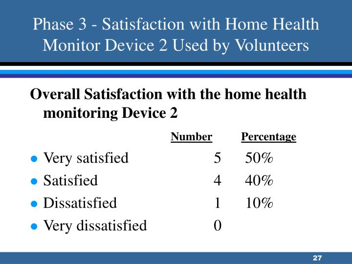 Phase 3 - Satisfaction with Home Health Monitor Device 2 Used by Volunteers