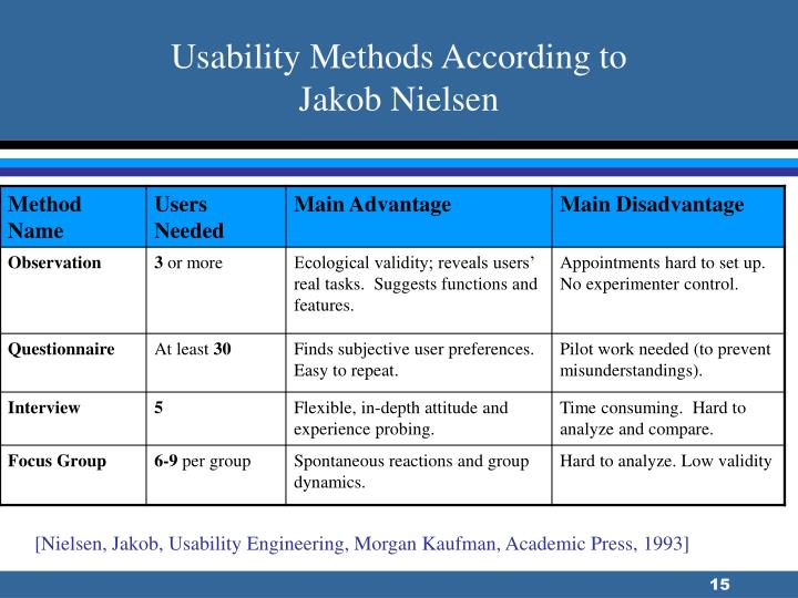 Usability Methods According to
