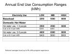 annual end use consumption ranges kwh1