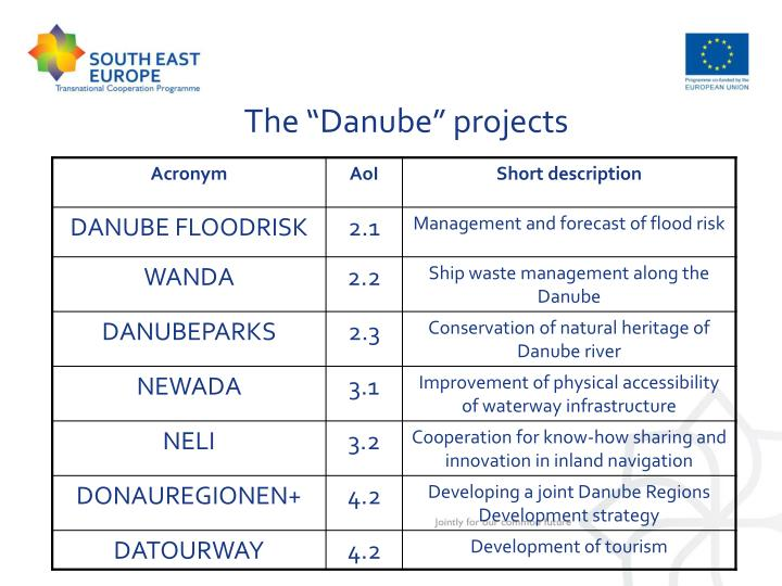 "The ""Danube"" projects"