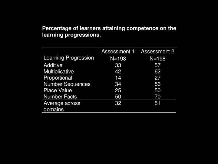 Percentage of learners attaining competence on the learning progressions.
