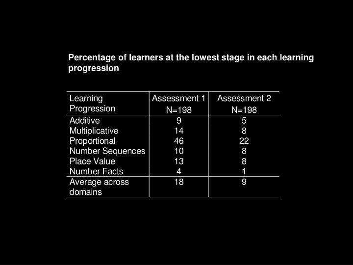 Percentage of learners at the lowest