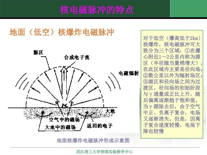 地面(低空)核爆炸电磁脉冲