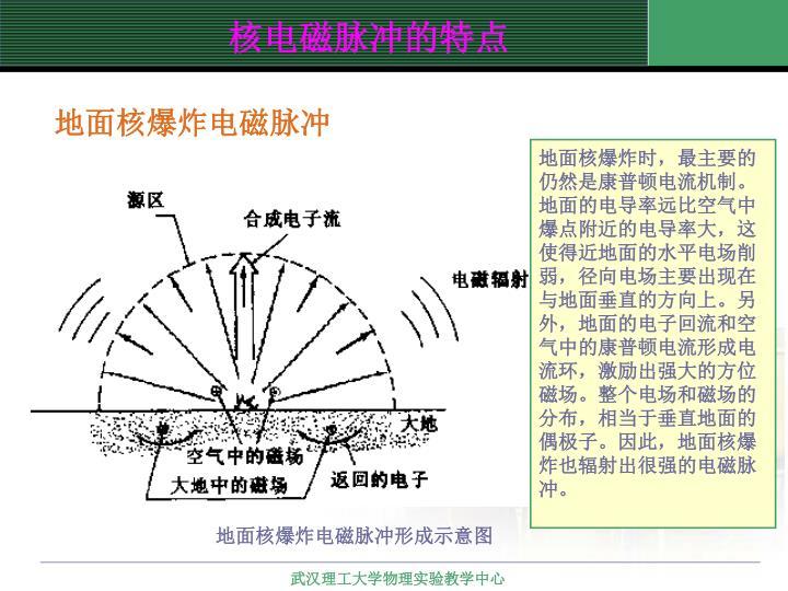 地面核爆炸电磁脉冲