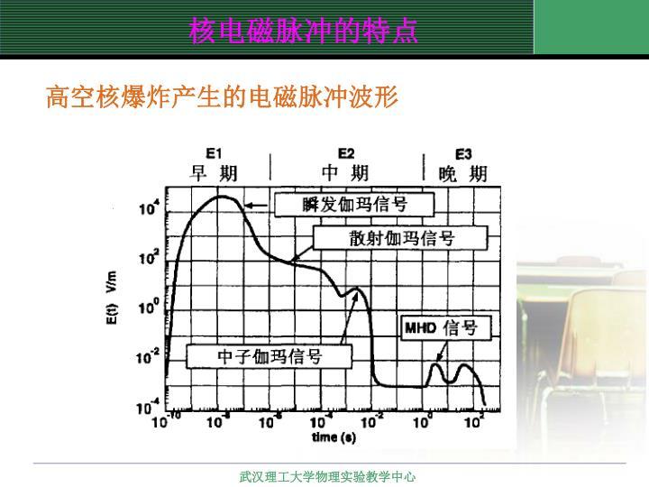 高空核爆炸产生的电磁脉冲波形