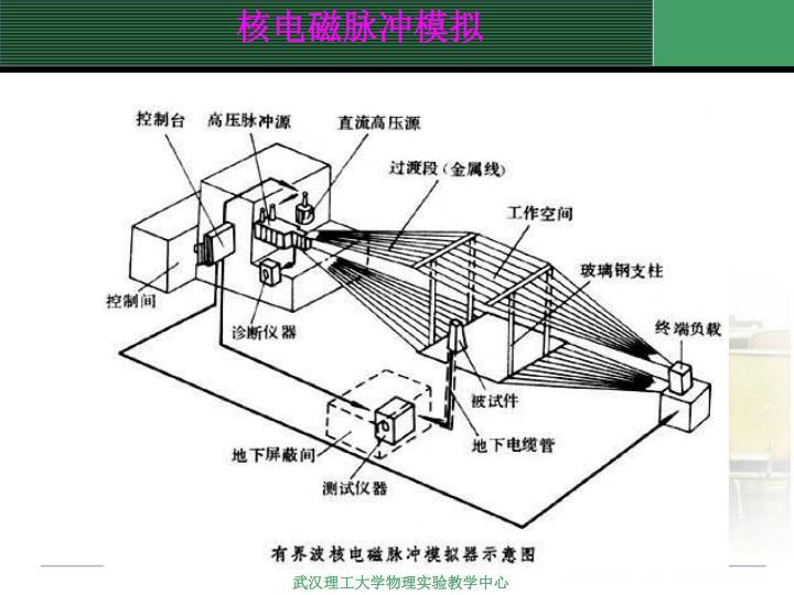 核电磁脉冲模拟