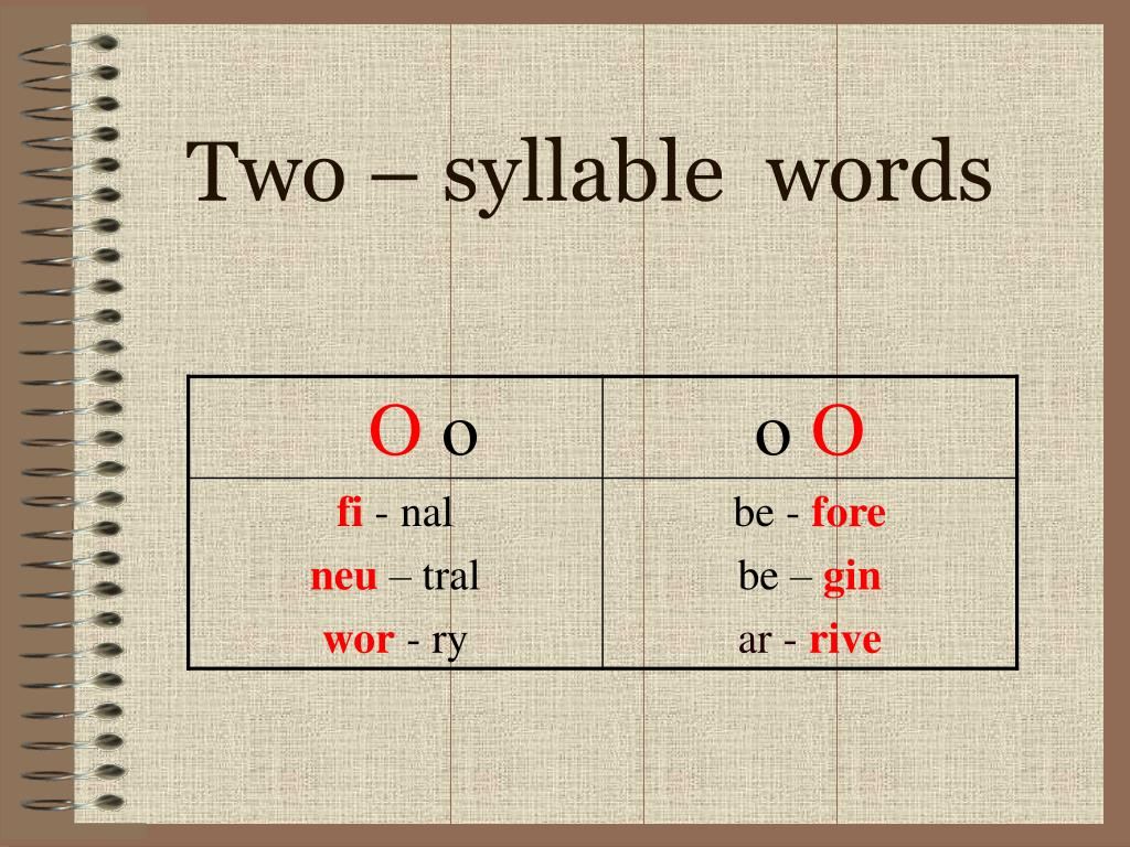 PPT - How words work. Syllables and word stress . PowerPoint Presentation -  ID:4422345
