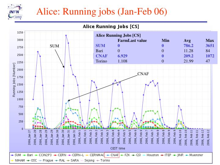 Alice: Running jobs (Jan-Feb 06)