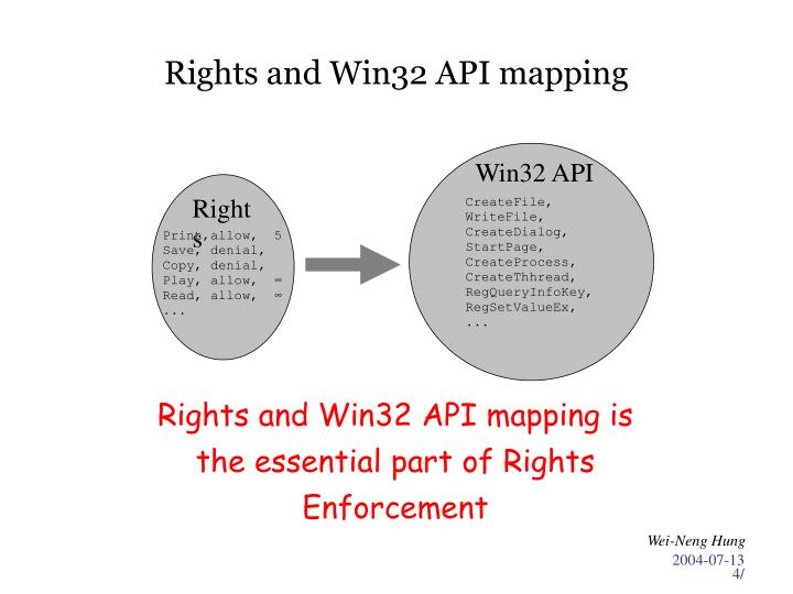 Rights and Win32 API mapping