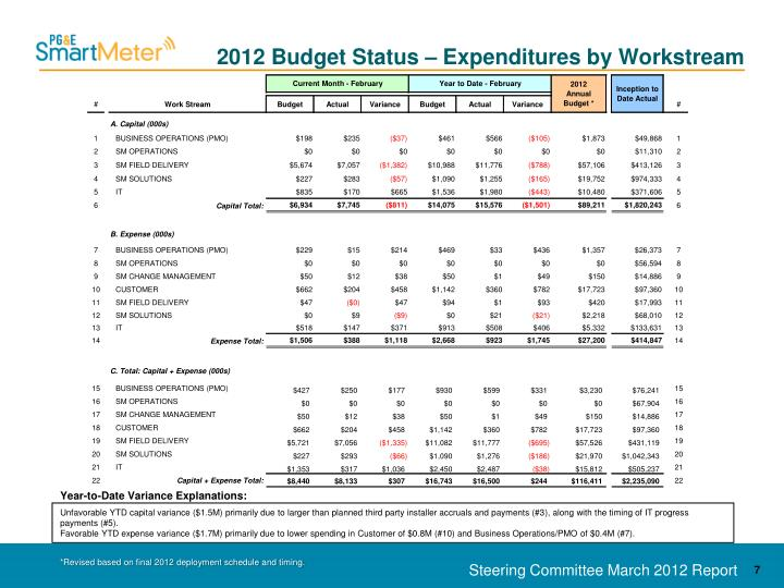 2012 Budget Status – Expenditures by Workstream