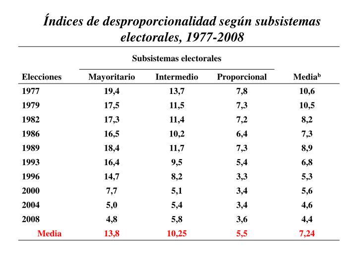 Índices de desproporcionalidad según subsistemas electorales, 1977-2008