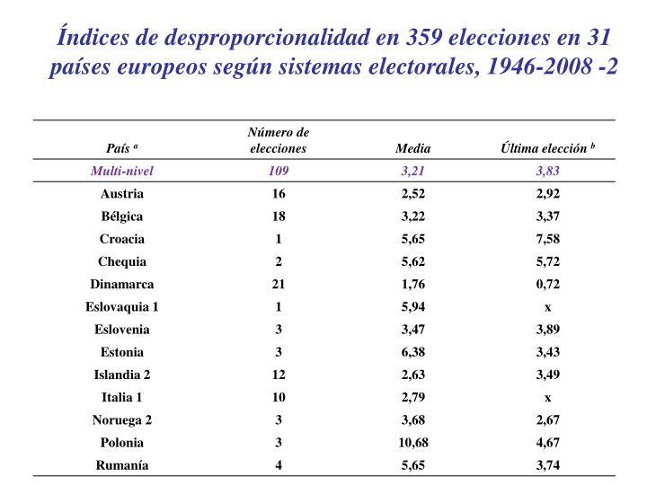 Índices de desproporcionalidad en 359 elecciones en 31 países europeos según sistemas electorales, 1946-2008 -2