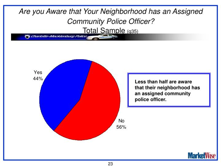 Are you Aware that Your Neighborhood has an Assigned Community Police Officer?