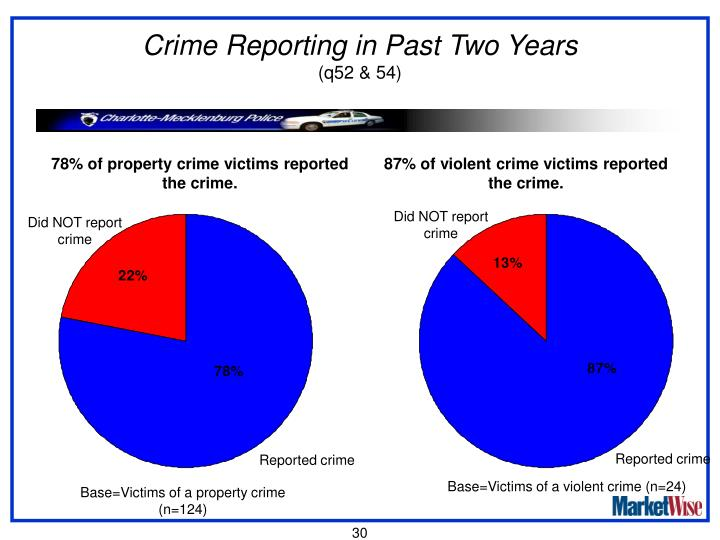 Crime Reporting in Past Two Years