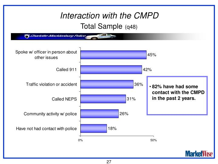 Interaction with the CMPD