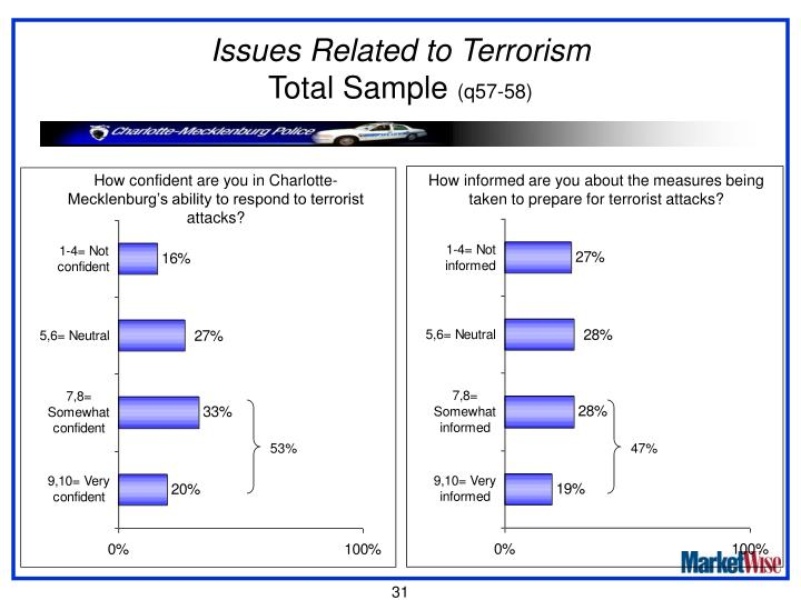 Issues Related to Terrorism