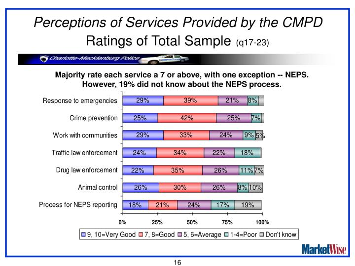 Perceptions of Services Provided by the CMPD