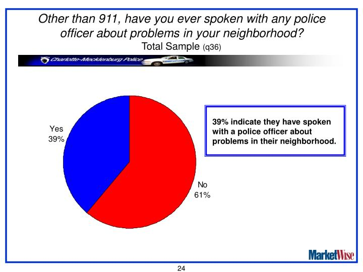Other than 911, have you ever spoken with any police officer about problems in your neighborhood?