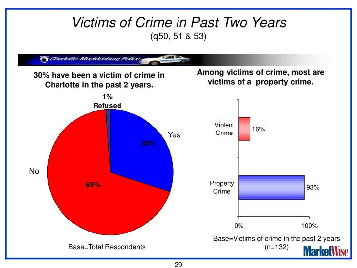 Victims of Crime in Past Two Years