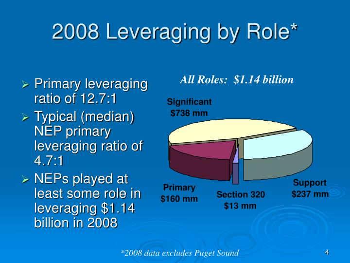 All Roles:  $1.14 billion
