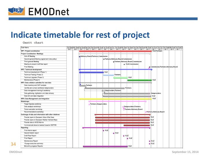 Indicate timetable for rest of project