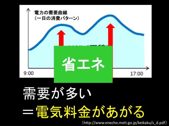 電力の需要曲線